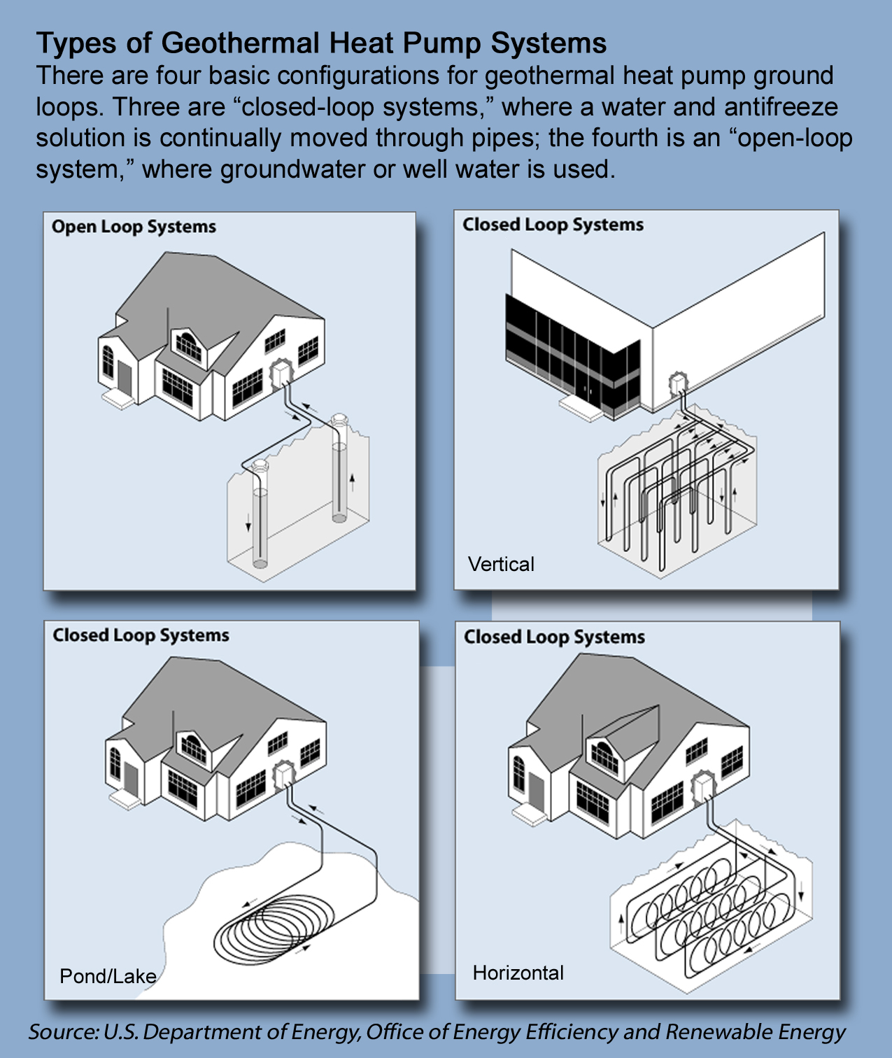 Drawings of four types of geothermal hp systems